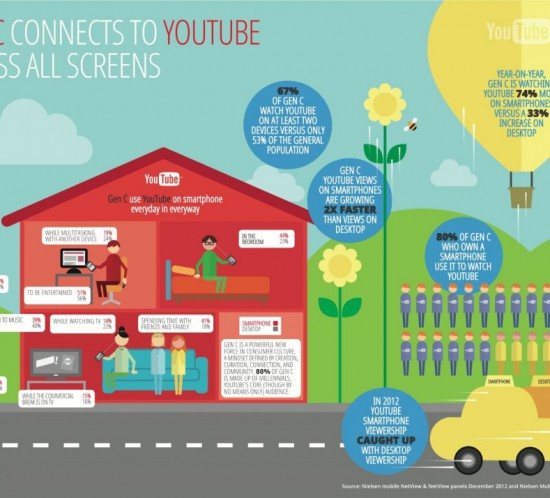 gen-c-connects-on-all-screens-on-youtube-infographic-copy-1024x714